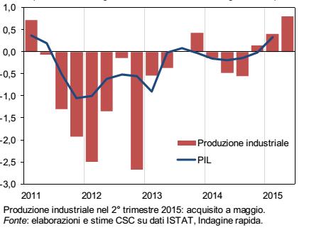 Ripresa Italia: istogrammi che mostrano i cali e gli aumenti della produzione industriale in Italia