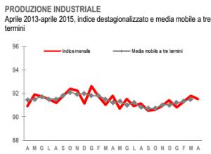 ripresa italia: grafico della produzione industriale ISTAT
