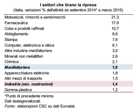 ripresa italia: elenco di sttori per aumento della produzione industriale
