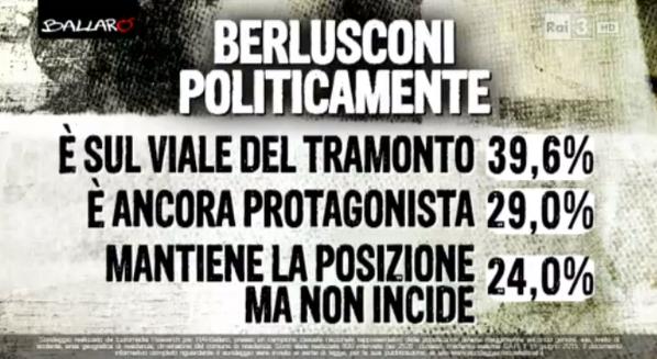 sondaggio Euromedia : percentuale di risposta alle ipotesi sul ruolo politico di Berlusconi