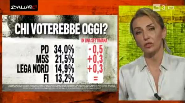sondaggio Euromedia: percentuali di voto dei partiti principali e differenza dalla rilevazione precedente