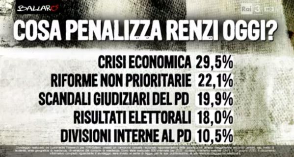 Sondaggio Euromedia: percentuali relative alle ipotesi sul fattore che penalizza Renzi