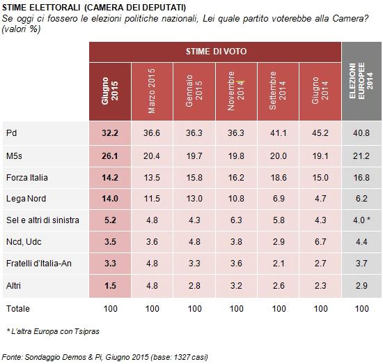 Sondaggio M5S: tabella con le percentuali dei partiti oggi e nelle rilevazioni scorse