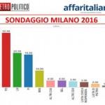 sondaggio Milano: istogrammi con le percentuali dei partiti a Milano nel 2016