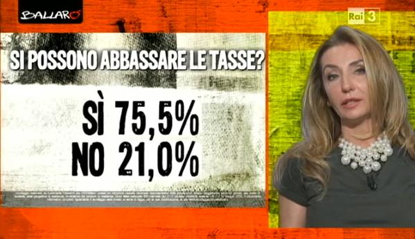 Sondaggio Euromedia: diverse percentuali di chi è a favore o contro la possibilità di diminuire le tasse