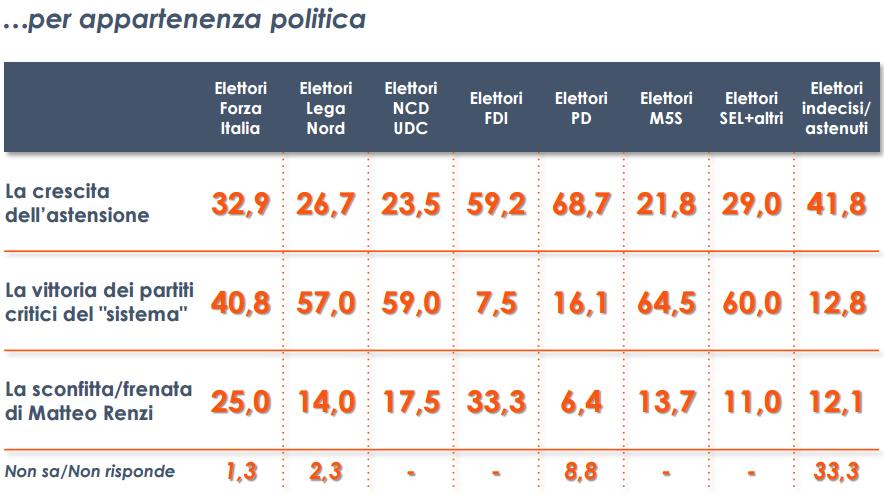 sondaggio Euromedia: percentuale dell'esito più significativo delle regionali per gli elettori di diversi partiti