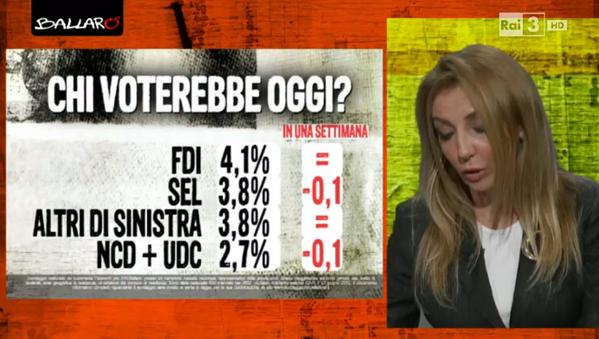 sondaggio Euromedia: elenco di percentuali dei partiti minori