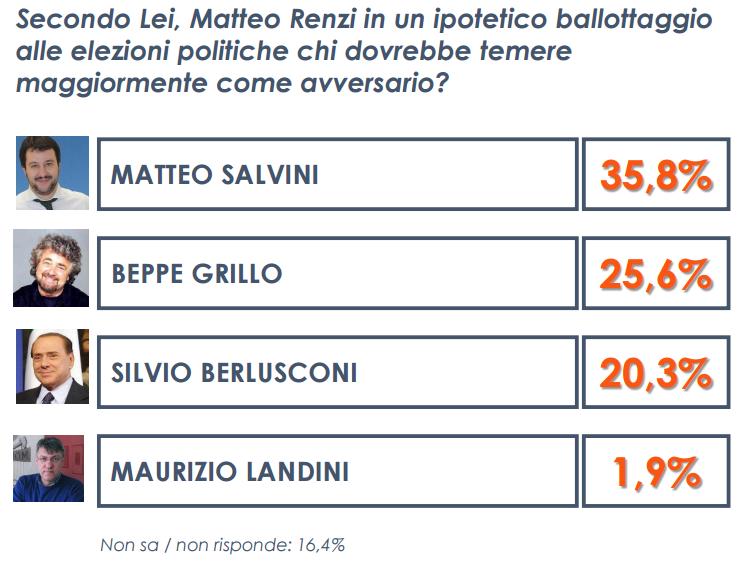 sondaggio euromedia 3 06_05