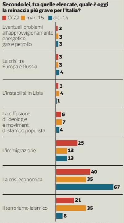 sondaggio immigrazione: barre colorate con percentuali che indicano le priorità per l'Italia