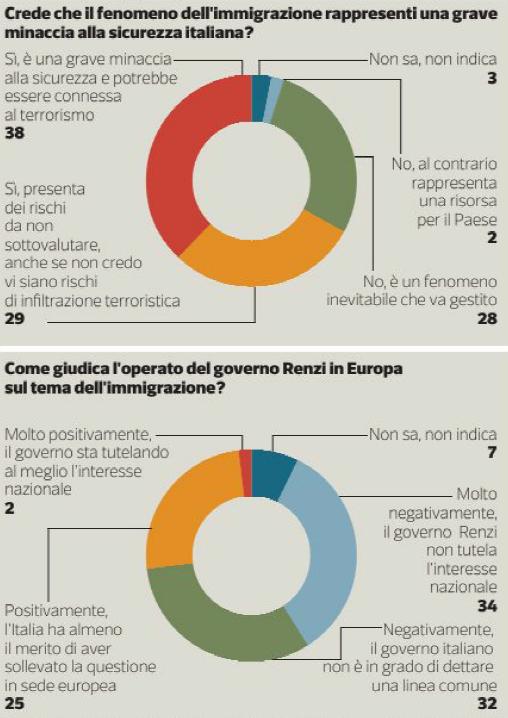 sondaggio immigrazione, torta con diverse percentuali e colori in base alle opinioni