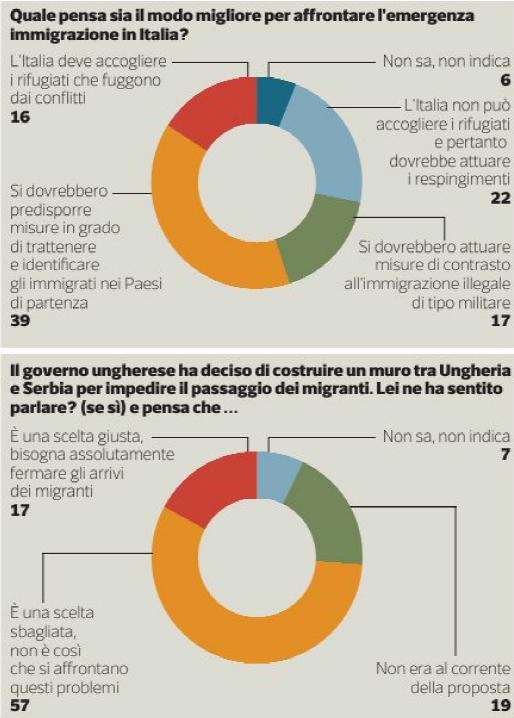 sondaggio immigrazione: torta con percentuali di chi ha diverse opinioni colorate diversamente