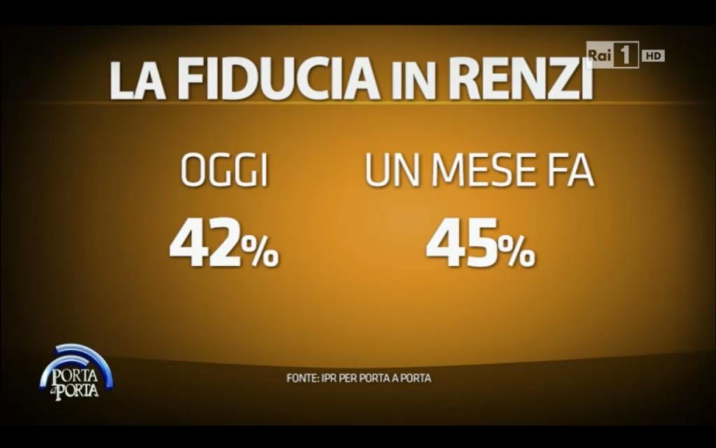 sondaggio ipr: due dati percentuali, sulla fiducia oggi e quella di un mese fa in Renzi