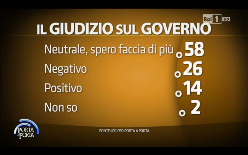 sondaggio ipr: elenco di opzioni di giudizio sul governo con una percentuale