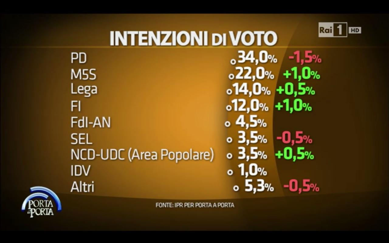 sondaggio ipr: elencor di partiti con le percentuali di voto e le variazioni sulla rilevazione precedente