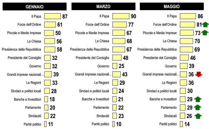 sondaggio M5S: percentuale di fiducia in diversi soggetti istituzionali, su tre colonne, corrispondenti ai mesi