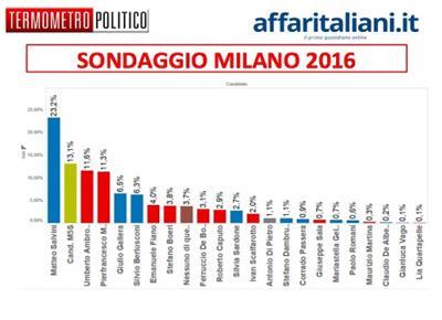 sondaggio milano 2016