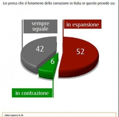 sondaggio swg corruzione