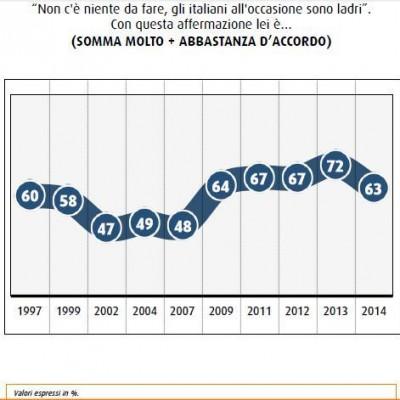 sondaggio swg italiani corrotti ladri
