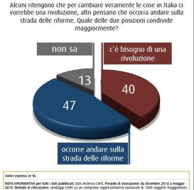 sondaggio swg riforme cambiamento