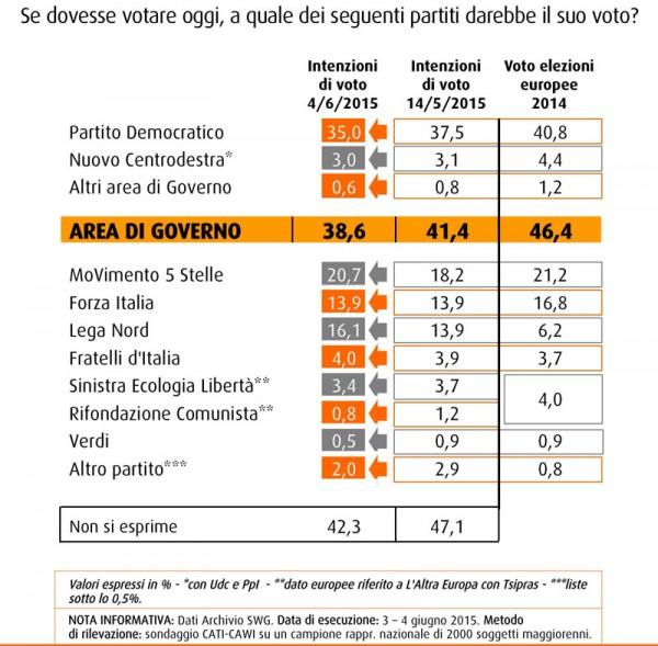 sondaggio swg intenzioni di voto ai partiti pd m5s lega forza italia