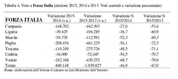 studio cattaneo elezioni regionali forza italia