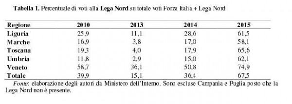 cattaneo elezioni regionali lega forza italia