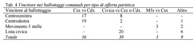 tabella 2