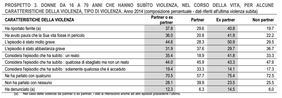 violenza sulle donne: schema con le percentuali di donne che hanno subito tipologie diverse di violenze, in base al tipo di violentatore