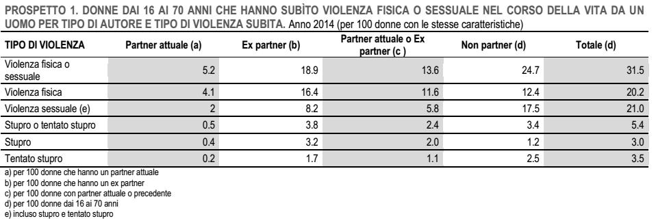violenza sulle donne: schema con le percentuali di donne che hanno subito violenza