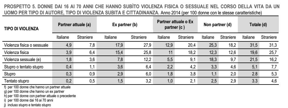 violenza sulle donne: schema che indica le percentuali di donne italiane e straniere che hanno subito violenza