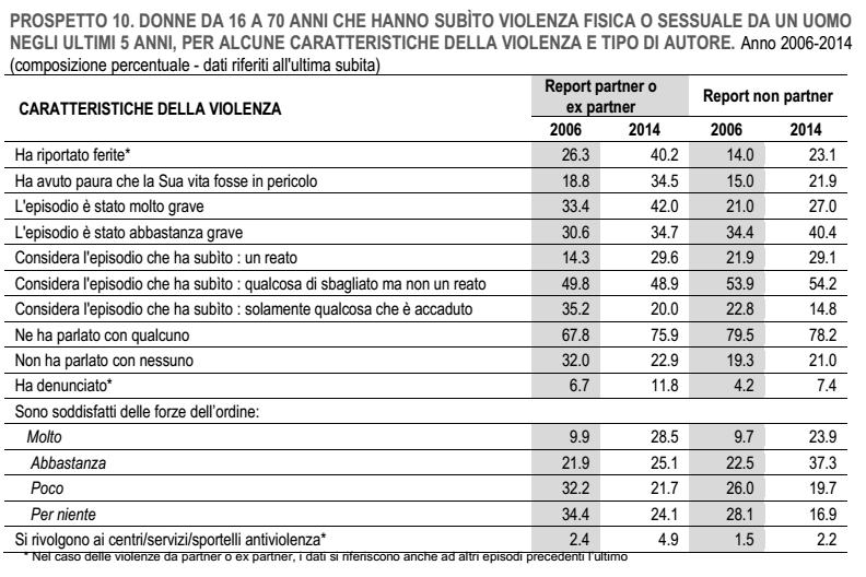 violenza sulle donne: tabella con le percentuali delle donne che dichiarano alcune condizioni relative alla violenza subita oggi e nel 2014