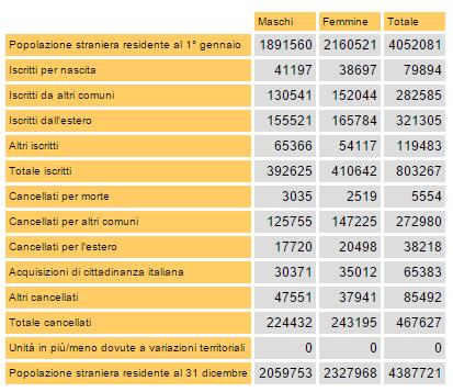 Emergenza immigrati tabella con cifre su immigrazione del 2012