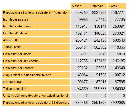 Emergenza immigrati tabella con cifre su immigrazione del 2013