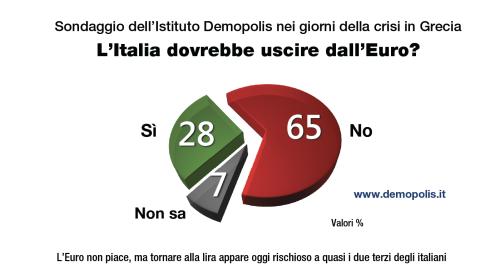 Fiducia nell'Unione Europea: il grafico evidenzia come per il 65% degli italiani, il nostro Paese non dovrebbe uscire dal'Euro