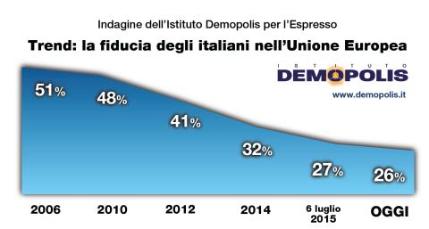 Fiducia nell'Unione Europea: il grafico mostra il trend fortemente negativo del dato