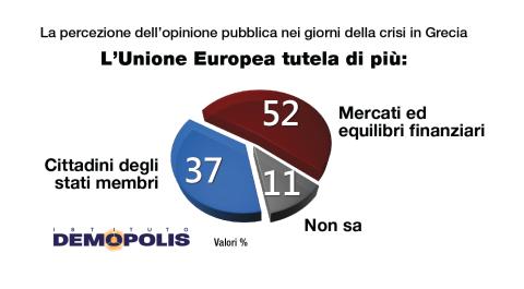 Fiducia nell'Unione Europea: si tutelano di più i mercati
