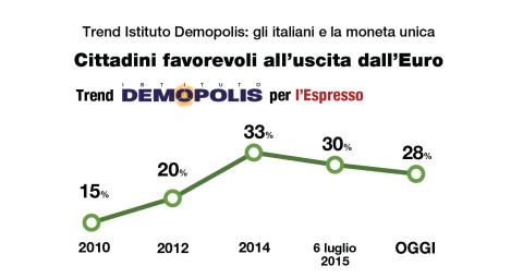 Fiducia nell'Unione Europea: scende il numero di cittadini favorevoli all'uscita dall'Euro