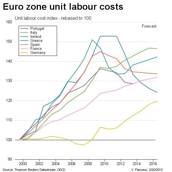 Germania curve del costo del lavoro