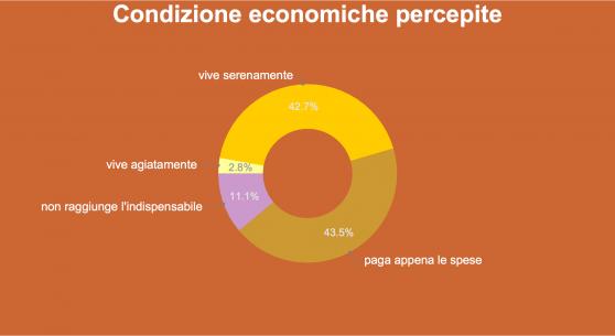 Sondaggio Ixè- Il grafico a torta mostra come il 43,5% riesca a mala pena a pagare le spese