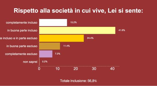 Sondaggio Ixè. Grafico a barre sull'inclusione sociale. Vince l'inclusione pari al 56%.