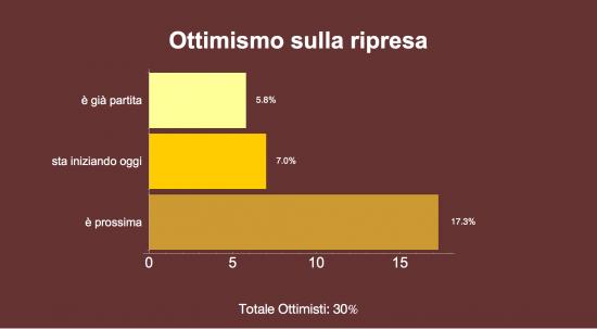 Sondaggio Ixè: per il 17,3% la ripresa è prossima. Gli ottimisti sono il 30%.