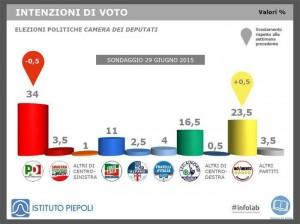 Sondaggio Piepoli-Ansa: il M5S continua a crescere