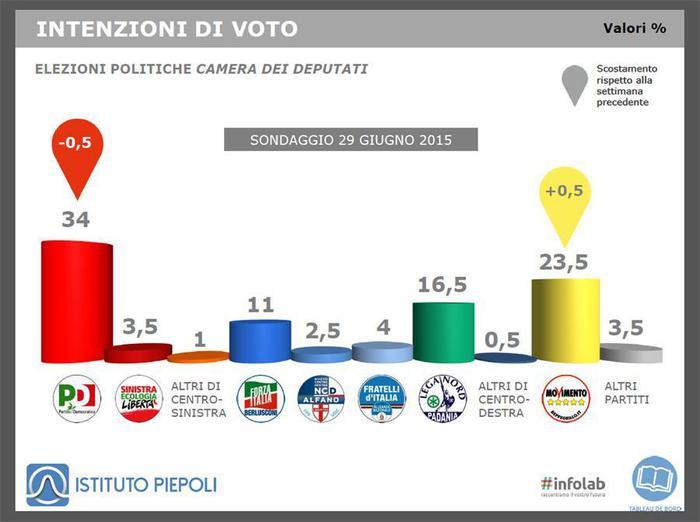 Sondaggio Piepoli-Ansa: il grafico mostra le intenzioni di voto dei principali partiti italiani