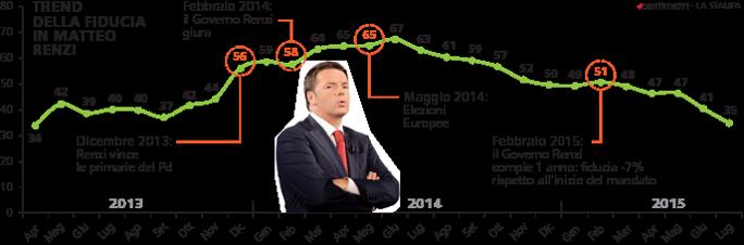 Sondaggio Piepoli , curva, in verde, della fiducia in Renzi