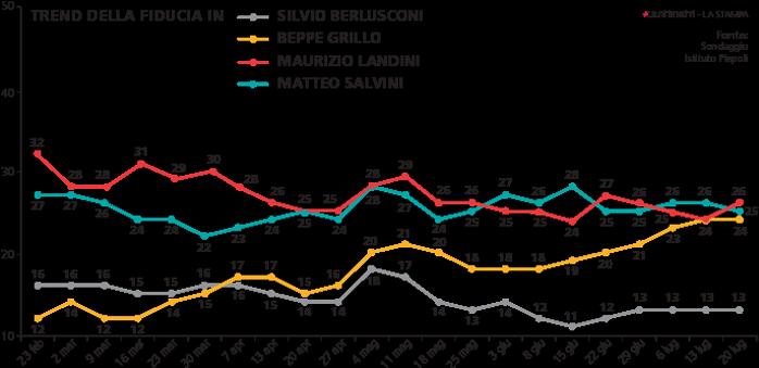 Sondaggio Piepoli , curve con nomi di leader e percentuale della fiducia in loro