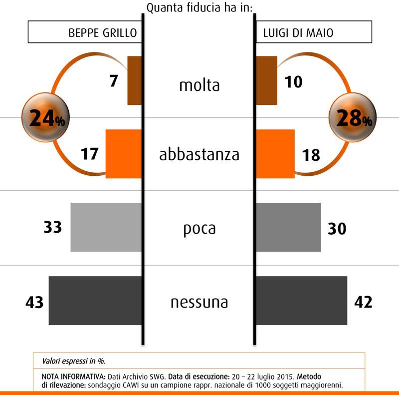 Sondaggio SWG 24 luglio 2015: Di Maio supera Grillo nella fiducia degli italiani