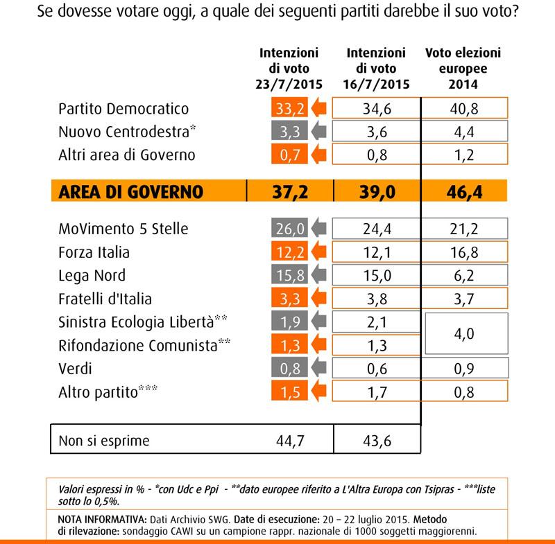 Sondaggio SWG 24 luglio 2015, intenzioni di voto: PD al 33,2%, M5S al 26%, Lega al 15,8%, Forza Italia al 12,2%