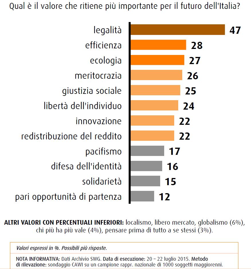 Sondaggio SWG 24 luglio 2015: legalità al primo posto nei valori che gli italiani considerano importanti per il futuro del nostro Paese