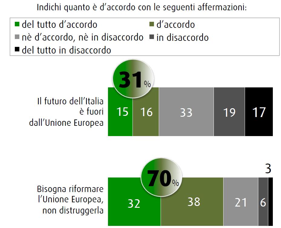 Sondaggio SWG 31 luglio 2015: l'opinione pubblica spaccata in tre di fronte all'UE: un terzo vorrebbe uscirne, un altro restare e un altro ancora non sa, ma proverebbe a riformarla