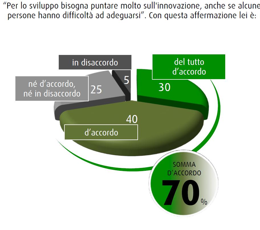 Sondaggio SWG 31 luglio 2015, 7 italiani su 10 sono del tutto d'accordo (30%) o d'accordo (40%) nel puntare sull'innovazione per lo sviluppo del paese